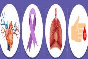 नेपालमा नसर्ने रोगबाट ६६ प्रतिशत मानिसको मृत्यु